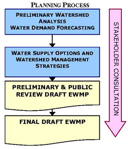 ewa watershed management plan process