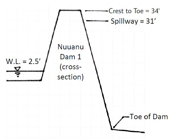 nuuanu dam illustration