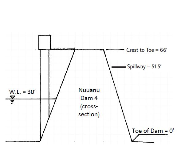 nuuanu 4 dam illustration