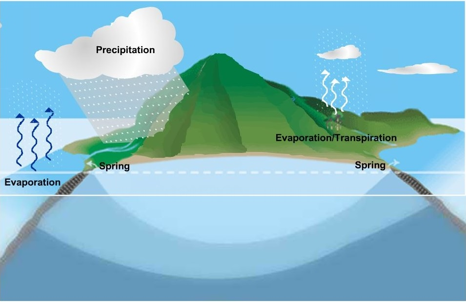 Hawaiis water cycle board of water supply water in the atmosphere ccuart Choice Image