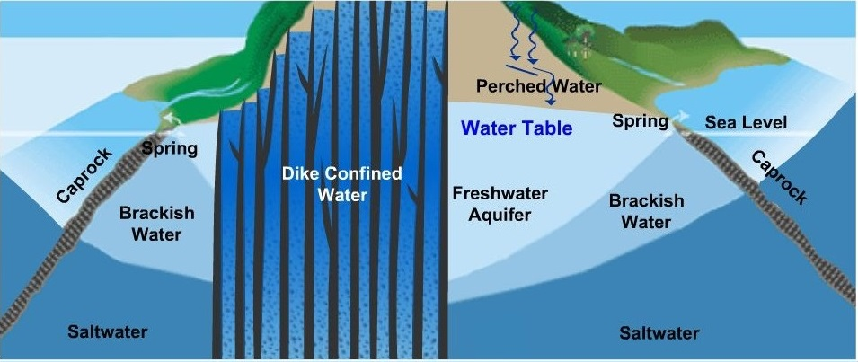 Hawaiis water cycle board of water supply water below the ground ccuart Choice Image