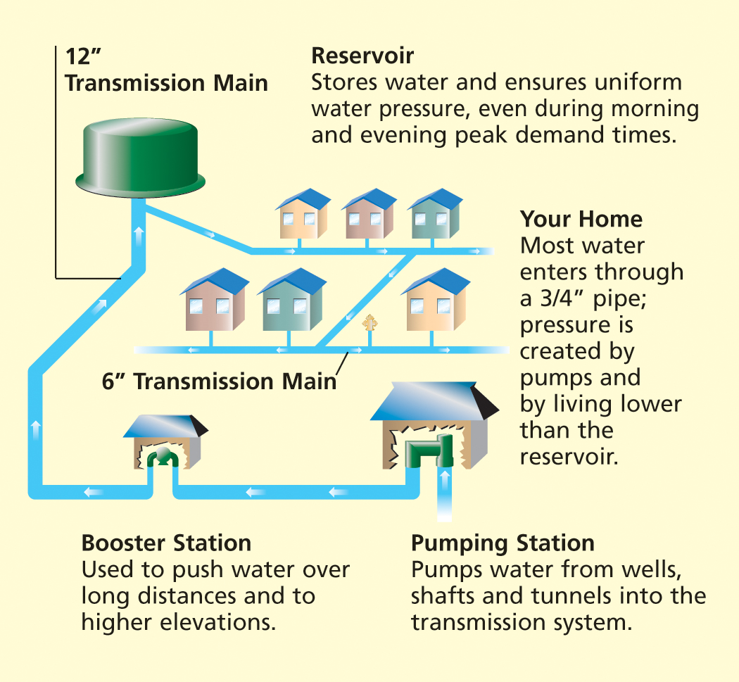 water transmission diagram