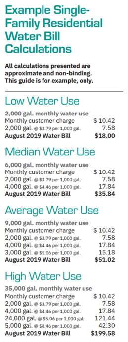 sample single-family residential water bill calculations
